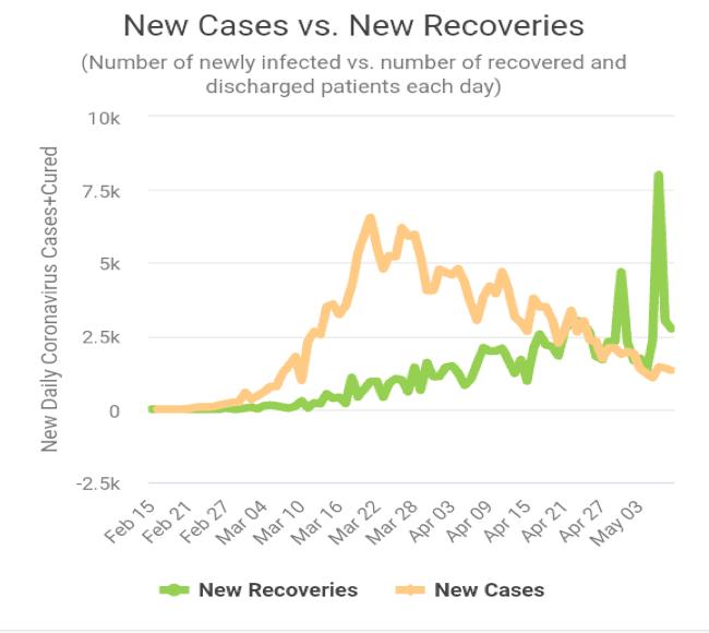 laporan analisa proyeksi akhir Covid-19 di Itali - New Cases