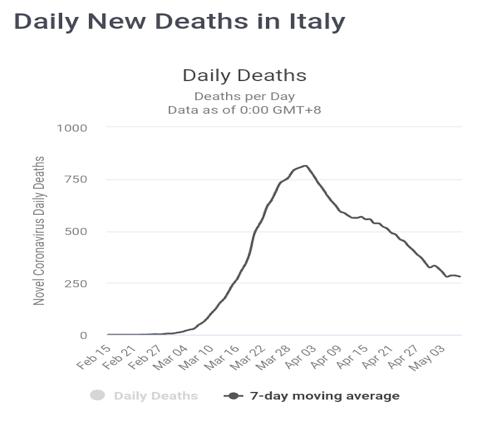 laporan analisa proyeksi akhir Covid-19 di Itali - Daily Deaths