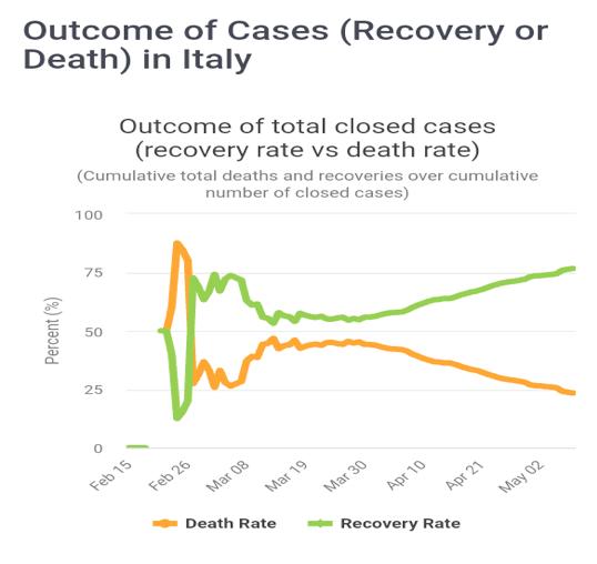 laporan analisa proyeksi akhir Covid-19 di Itali - Outcomes Cases