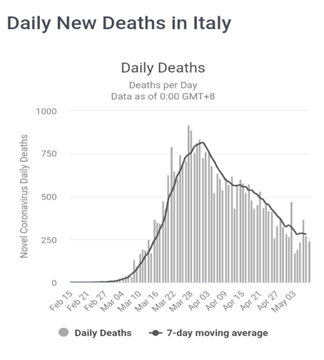 laporan analisa proyeksi akhir Covid-19 di Itali - Daily New Deaths