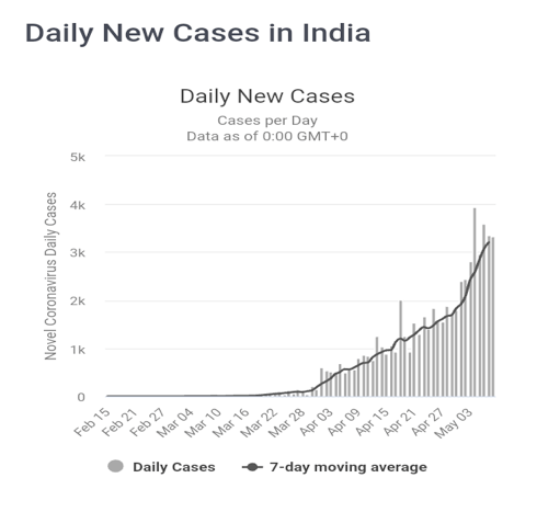laporan analisa proyeksi akhir Covid-19 di India - Daily New Cases