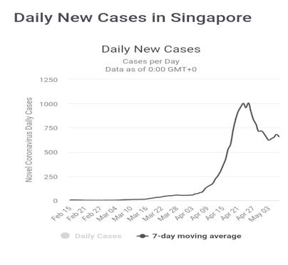laporan analisa proyeksi akhir Covid-19 di Singapura - Daily New Cases