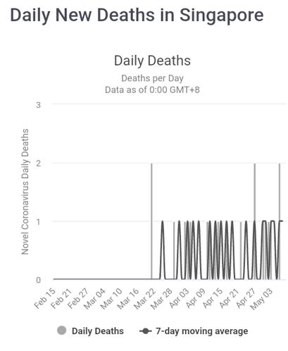 laporan analisa proyeksi akhir Covid-19 di Singapura - Daily Deaths