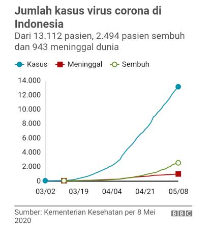 laporan analisa proyeksi akhir Covid-19 di Indonesia - Jumlah Kasus