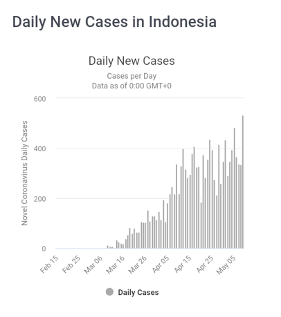 laporan analisa proyeksi akhir Covid-19 di Indonesia - Daily New Cases