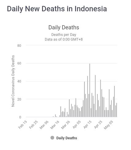 laporan analisa proyeksi akhir Covid-19 di Indonesia - Daily Deaths